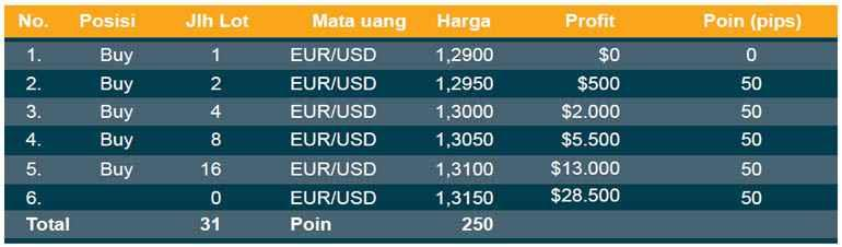 money-management-forex-2