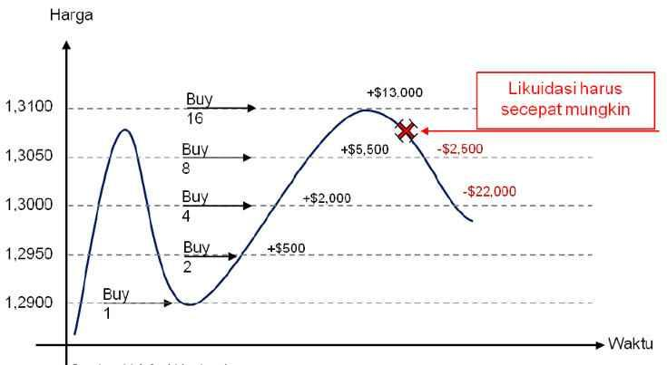 Belajar money management trading forex